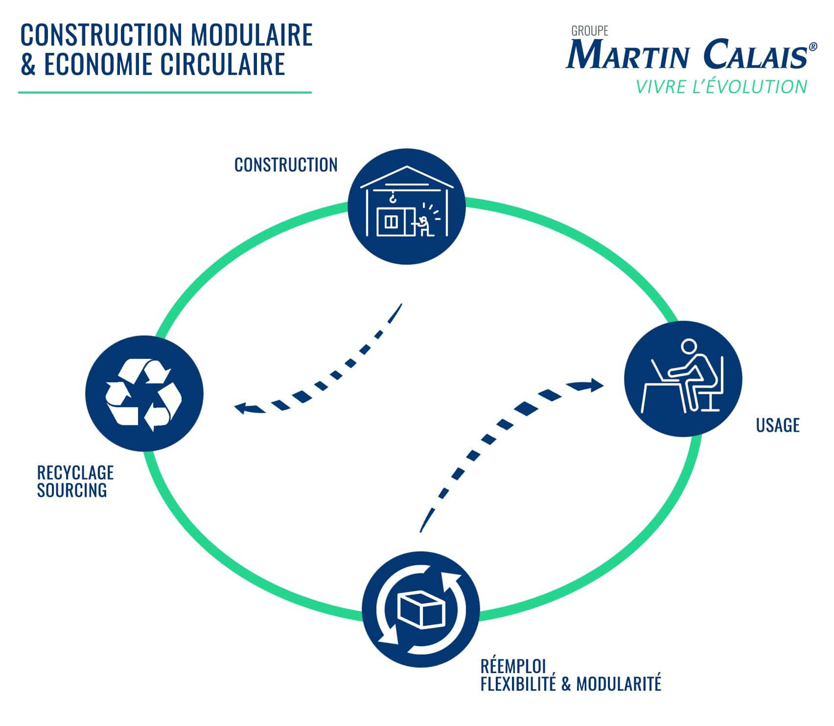 Economie circulaire Martin Calais